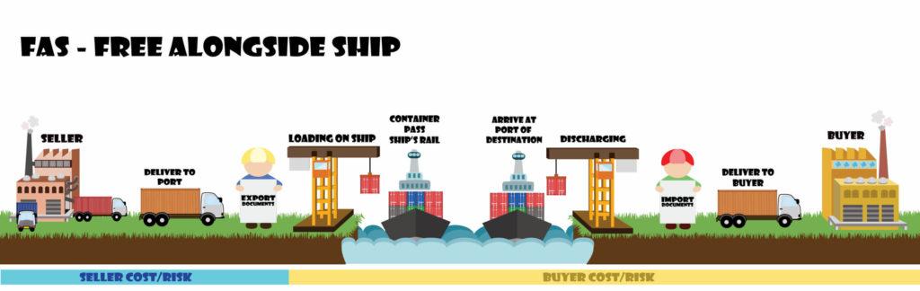 コンテナ輸送が出来ない大型貨物はFAS